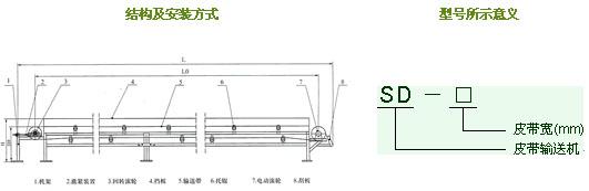 结构特点   sd型皮带输送机,由输送带,驱动滚筒,涨紧装置,槽型托辊